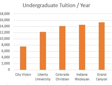City Vision is $7,500 / year, compared to $12,000 / year or more for Liberty University and other leading online universities.